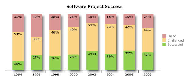 Project-failure2